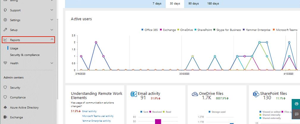 Báo cáo dữ liệu sử dụng của người dùng và các ứng dụng trên Office 365.